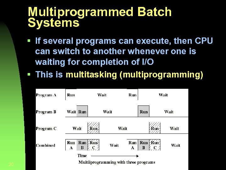 Multiprogrammed Batch Systems § If several programs can execute, then CPU can switch to