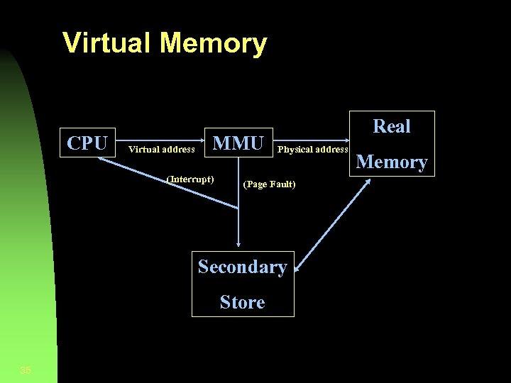 Virtual Memory CPU Virtual address MMU (Interrupt) Real Physical address (Page Fault) Secondary Store