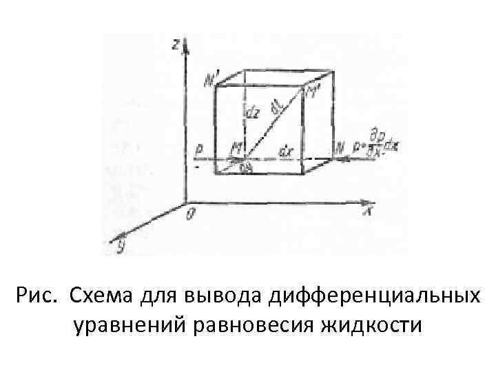 Рис. Схема для вывода дифференциальных уравнений равновесия жидкости