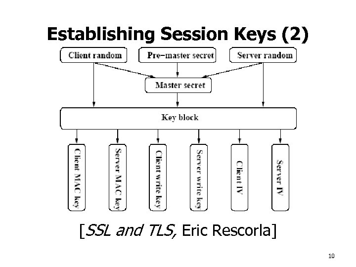 Establishing Session Keys (2) [SSL and TLS, Eric Rescorla] 10