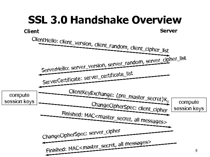 SSL 3. 0 Handshake Overview Client. Hello: c lient_version Server , client_rando m, client_ciph