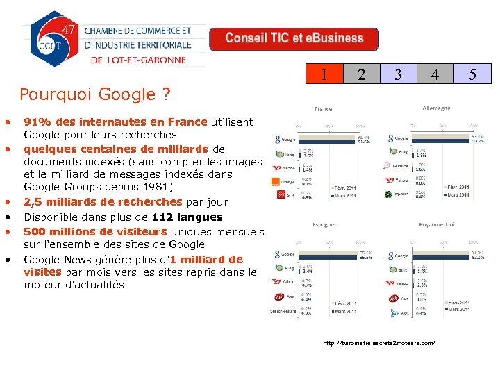 1 2 3 4 Pourquoi Google ? • • • 91% des internautes en