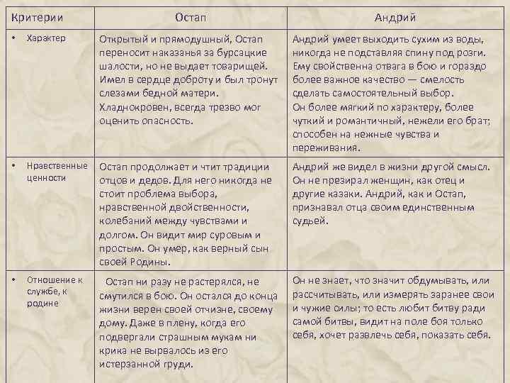 гдз по литературе 7 характеристика тараса бульбы
