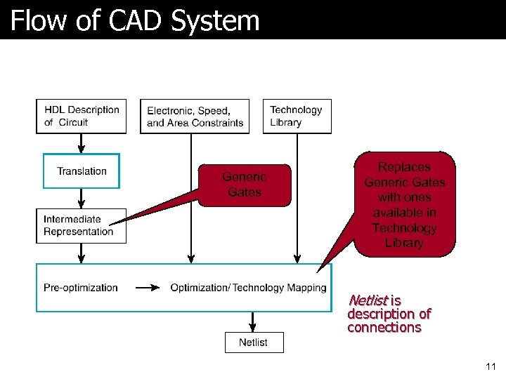 Flow of CAD System Generic Gates Replaces Generic Gates with ones available in Technology