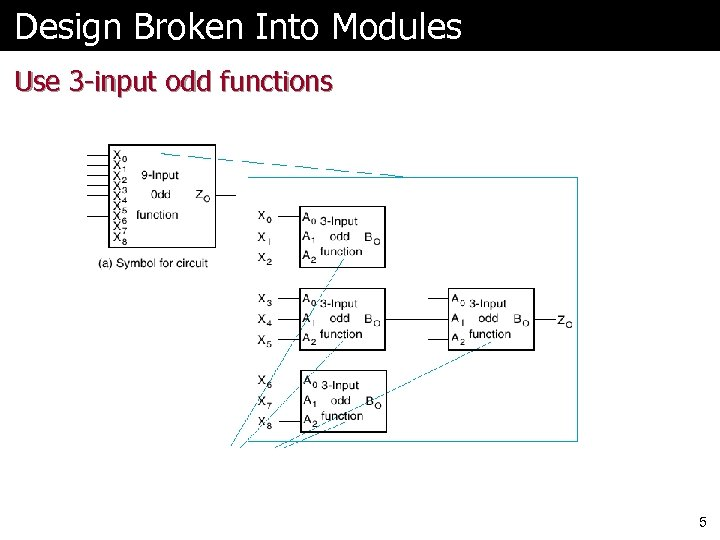 Design Broken Into Modules Use 3 -input odd functions 5