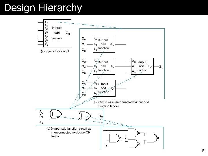 Design Hierarchy 8