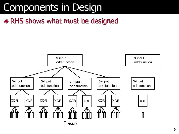 Components in Design ã RHS shows what must be designed 9