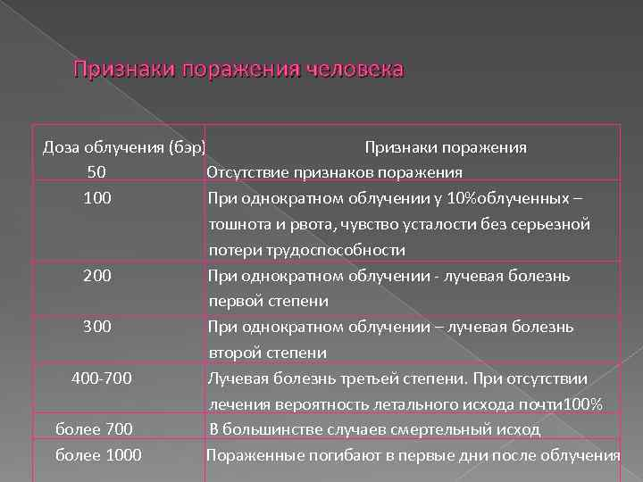 Признаки поражения человека Доза облучения (бэр) Признаки поражения 50 Отсутствие признаков поражения 100 При