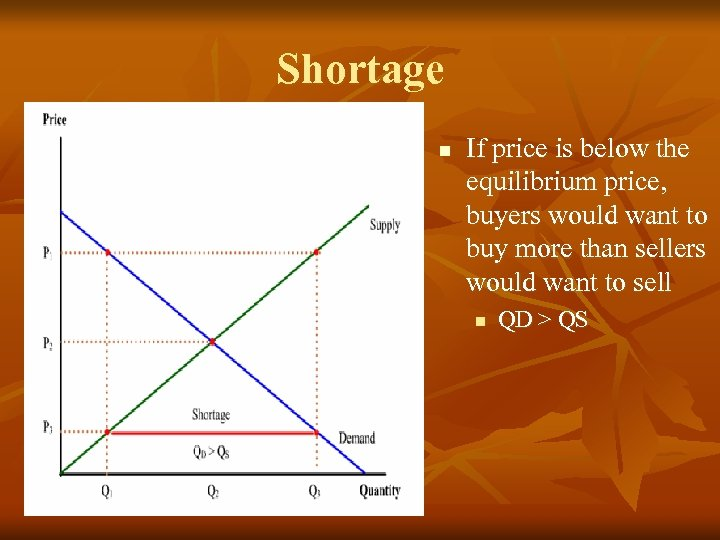 Shortage n If price is below the equilibrium price, buyers would want to buy