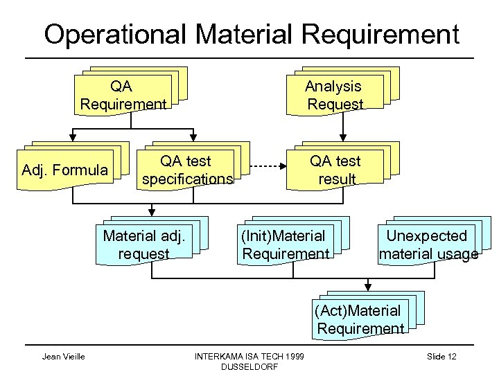 Operational Material Requirement QA Requirement Adj. Formula Analysis Request QA test specifications Material adj.