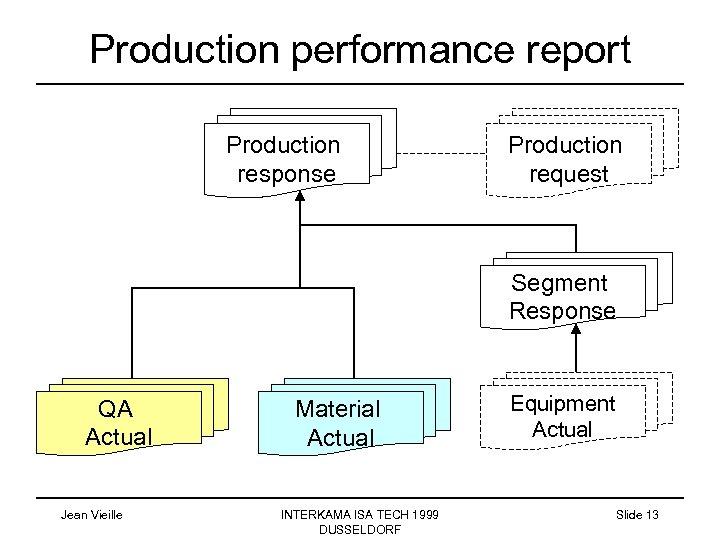 Production performance report Production response Production request Segment Response QA Actual Jean Vieille Material
