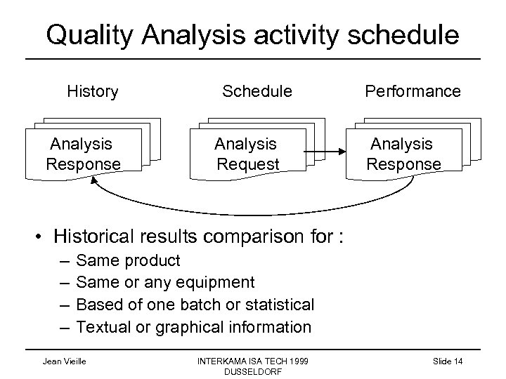 Quality Analysis activity schedule History Analysis Response Schedule Analysis Request Performance Analysis Response •