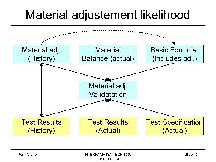 Material adjustement likelihood Material adj. (History) Material Balance (actual) Basic Formula (Includes adj. )