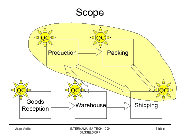 Scope QC QC Production QC Goods Reception Jean Vieille Packing QC Warehouse INTERKAMA ISA