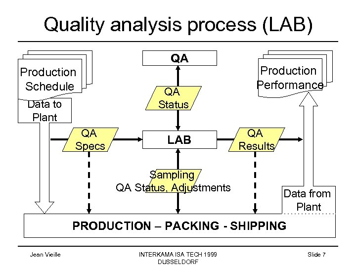 Quality analysis process (LAB) QA Production Schedule Data to Plant QA Specs QA Status