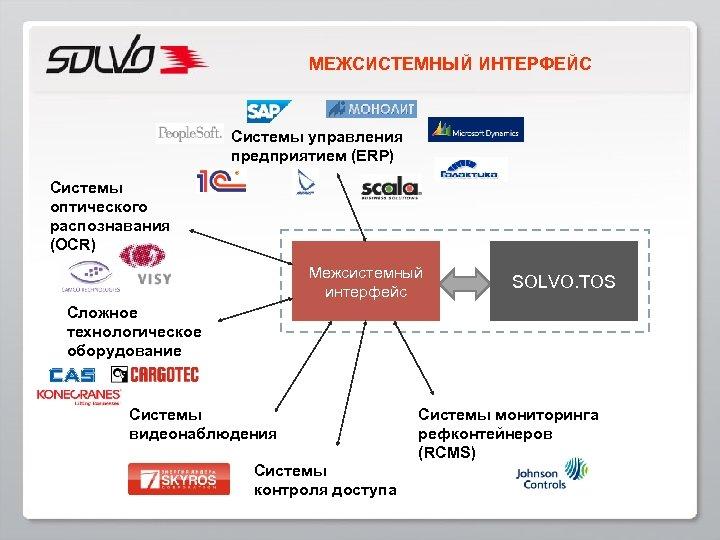 МЕЖСИСТЕМНЫЙ ИНТЕРФЕЙС Системы управления предприятием (ERP) Системы оптического распознавания (OCR) Межсистемный интерфейс SOLVO. TOS