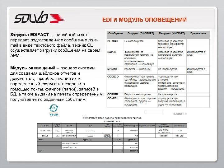 EDI И МОДУЛЬ ОПОВЕЩЕНИЙ Загрузка EDIFACT - линейный агент передает подготовленное сообщение по email