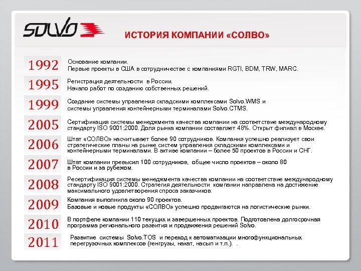 ИСТОРИЯ КОМПАНИИ «СОЛВО» 1992 1995 1999 2005 2006 2007 2008 2009 2010 2011 Основание