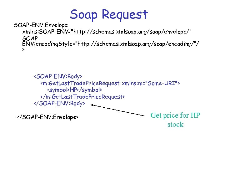Soap Request SOAP-ENV: Envelope xmlns: SOAP-ENV=