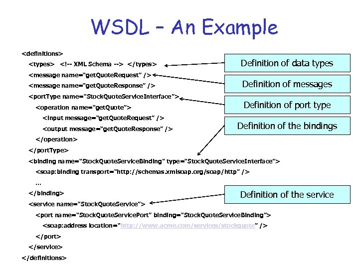 "WSDL – An Example <definitions> <types> <!-- XML Schema --> </types> <message name=""get. Quote."