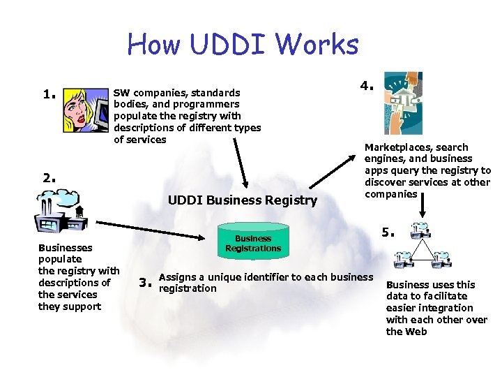 How UDDI Works 1. SW companies, standards bodies, and programmers populate the registry with