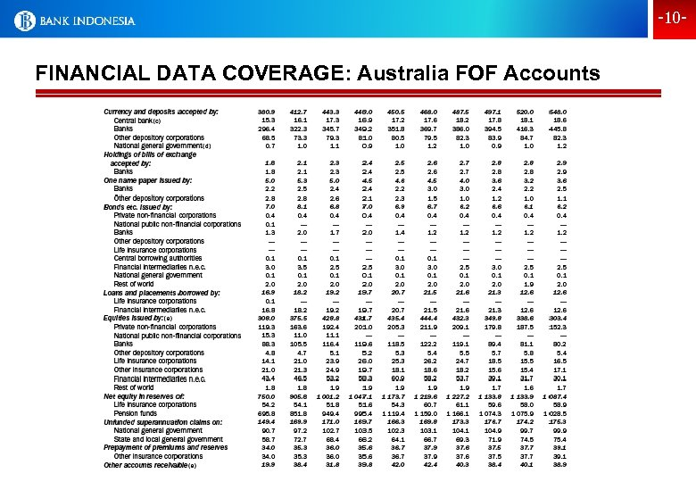 -10 - FINANCIAL DATA COVERAGE: Australia FOF Accounts