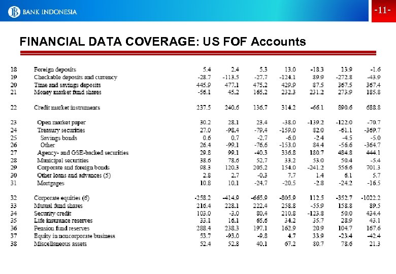 -11 - FINANCIAL DATA COVERAGE: US FOF Accounts