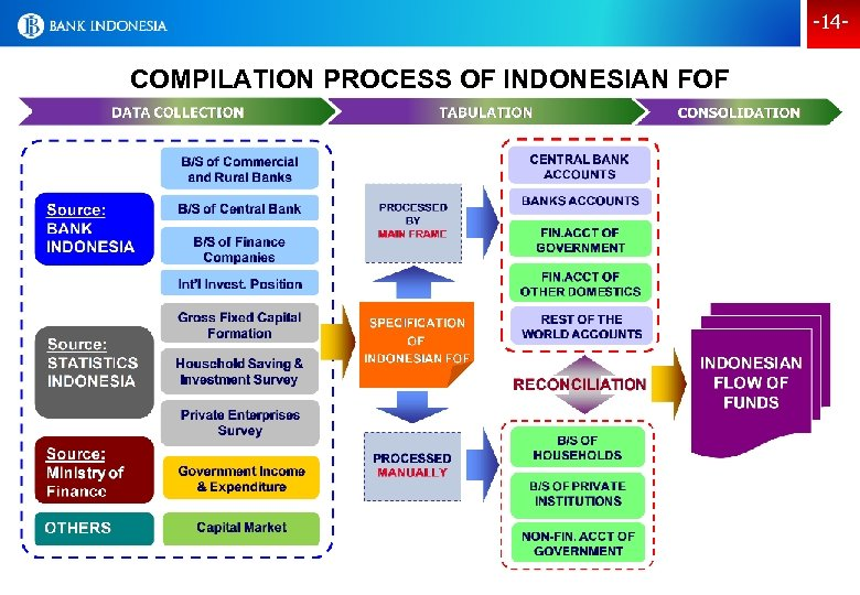 -14 - COMPILATION PROCESS OF INDONESIAN FOF