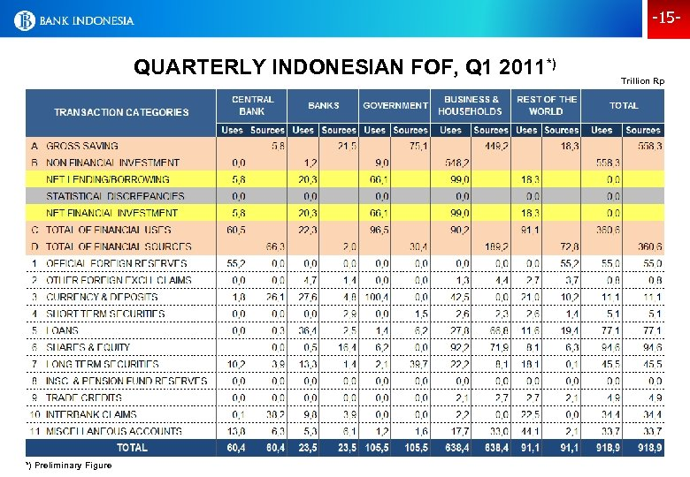 -15 - QUARTERLY INDONESIAN FOF, Q 1 2011*) *) Preliminary Figure Trillion Rp
