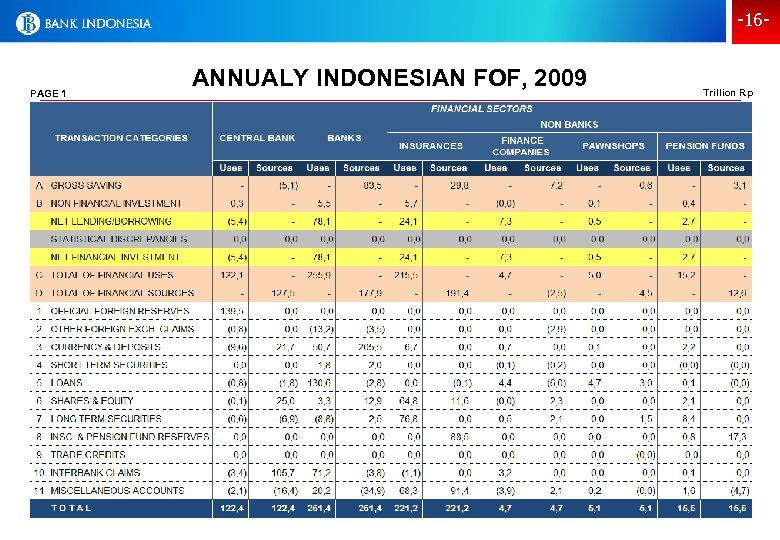 -16 - PAGE 1 ANNUALY INDONESIAN FOF, 2009 Trillion Rp