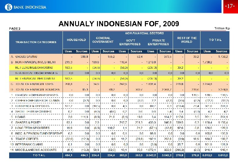 -17 - PAGE 2 ANNUALY INDONESIAN FOF, 2009 Trillion Rp