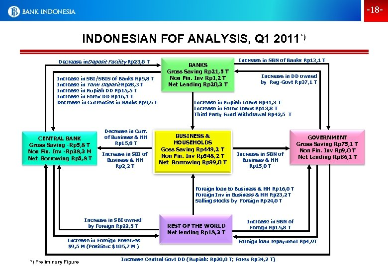 -18 - INDONESIAN FOF ANALYSIS, Q 1 2011*) Decrease in. Deposit Facility Rp 23,