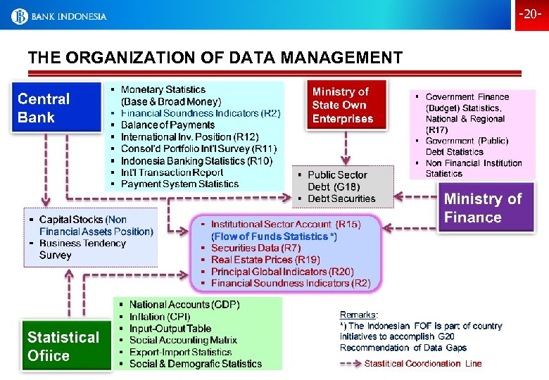 -20 - THE ORGANIZATION OF DATA MANAGEMENT