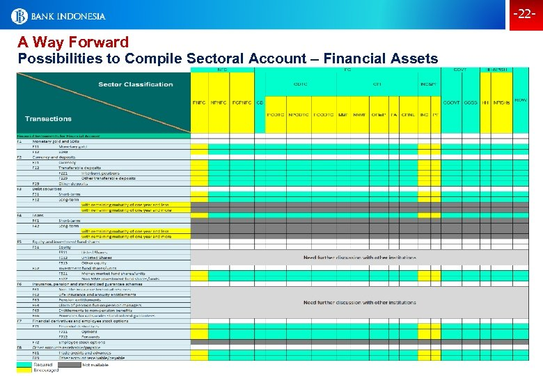 -22 - A Way Forward Possibilities to Compile Sectoral Account – Financial Assets