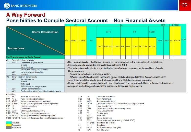 -23 - A Way Forward Possibilities to Compile Sectoral Account – Non Financial Assets
