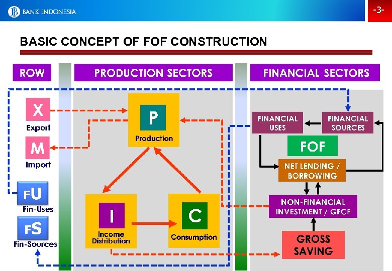 -3 - BASIC CONCEPT OF FOF CONSTRUCTION