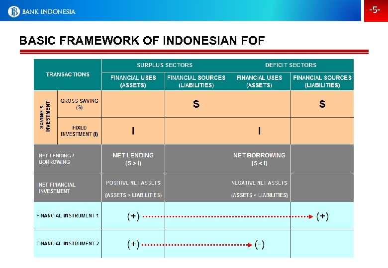 -5 - BASIC FRAMEWORK OF INDONESIAN FOF