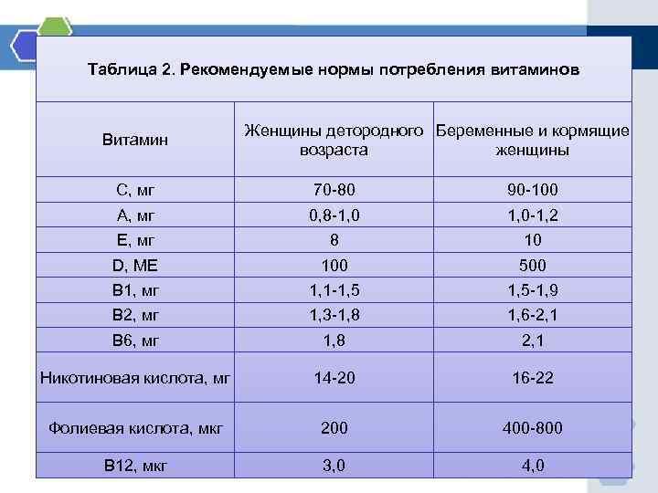 Таблица 2. Рекомендуемые нормы потребления витаминов Витамин Женщины детородного Беременные и кормящие возраста женщины