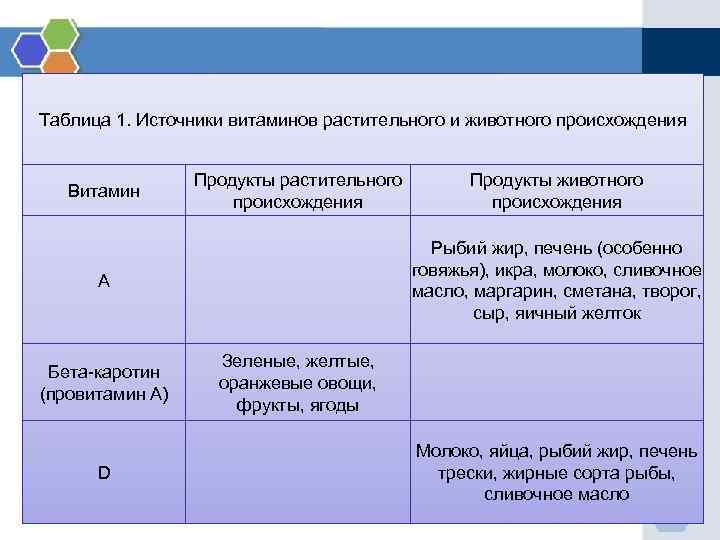 Таблица 1. Источники витаминов растительного и животного происхождения Продукты растительного происхождения Продукты животного происхождения