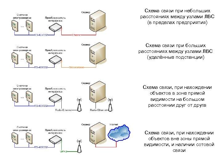 Схема связи при небольших расстояниях между узлами ЛВС (в пределах предприятия) Схема связи при