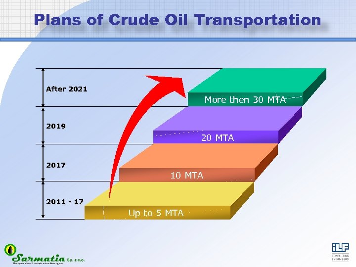 Plans of Crude Oil Transportation After 2021 More then 30 MTA 2019 20 MTA