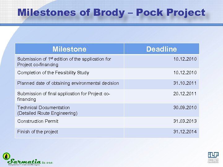 Milestones of Brody – Pock Project Milestone Deadline Submission of 1 st edition of