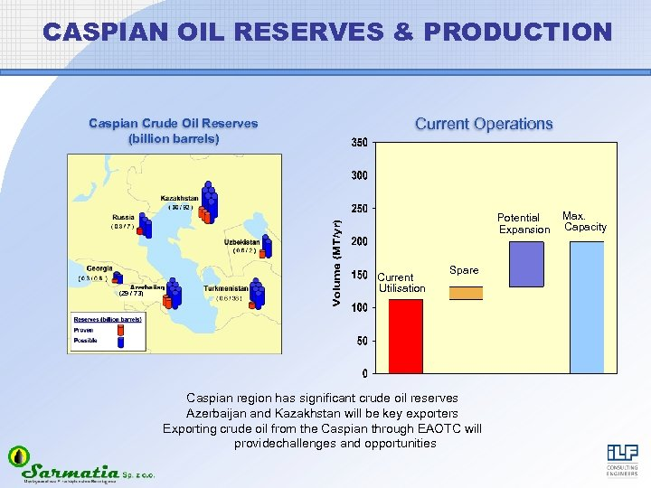 CASPIAN OIL RESERVES & PRODUCTION Caspian Crude Oil Reserves (billion barrels) Current Operations Max.