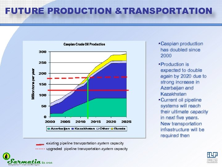 FUTURE PRODUCTION &TRANSPORTATION • Caspian production has doubled since 2000 Current Systems existing pipeline