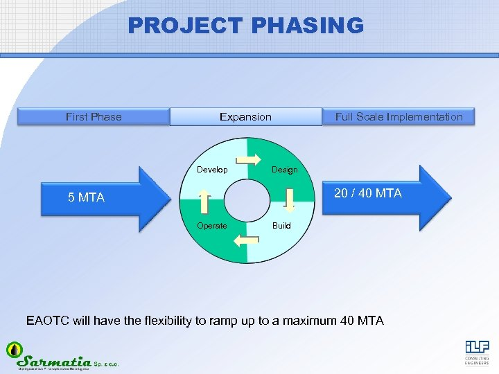 PROJECT PHASING First Phase Full Scale Implementation Expansion Develop Design 20 / 40 MTA