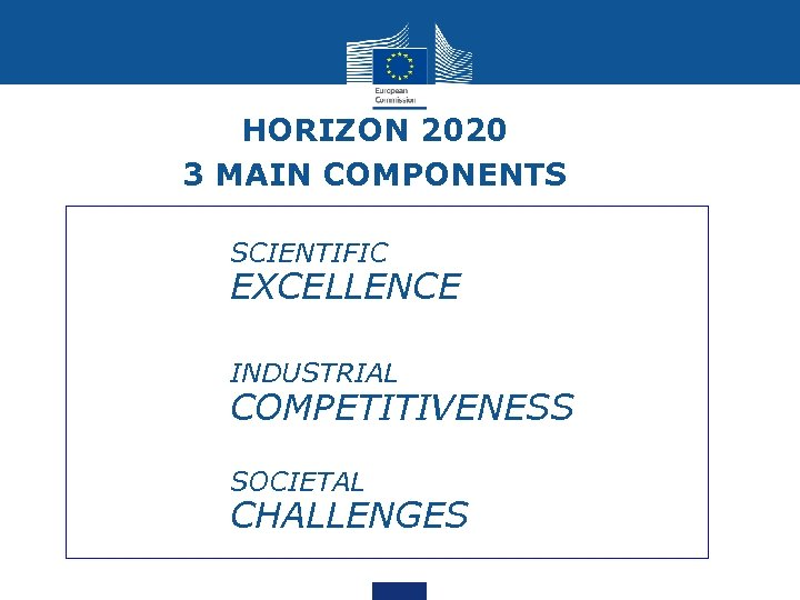 HORIZON 2020 3 MAIN COMPONENTS • SCIENTIFIC EXCELLENCE • INDUSTRIAL COMPETITIVENESS • SOCIETAL CHALLENGES