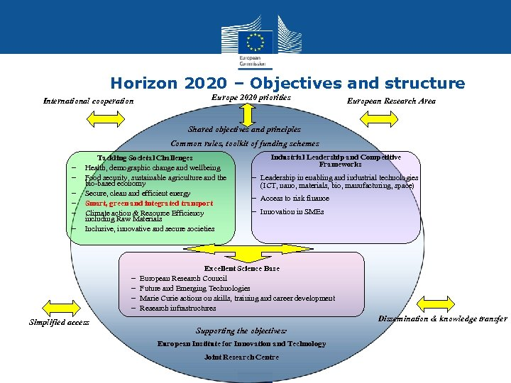 Horizon 2020 – Objectives and structure International cooperation Europe 2020 priorities European Research Area