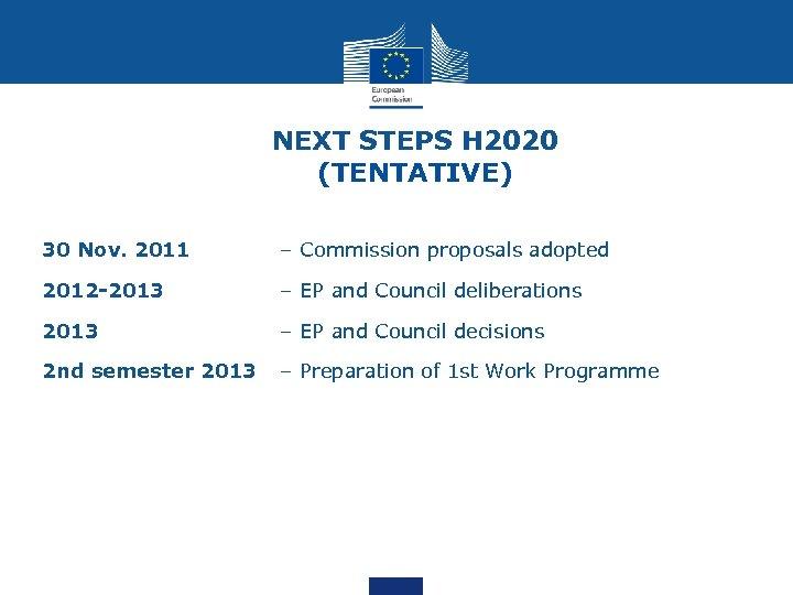 NEXT STEPS H 2020 (TENTATIVE) 30 Nov. 2011 – Commission proposals adopted 2012 -2013