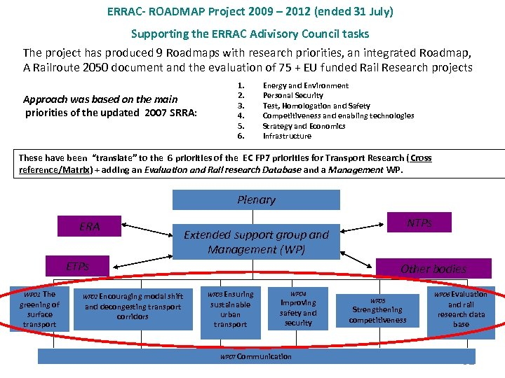 ERRAC- ROADMAP Project 2009 – 2012 (ended 31 July) Supporting the ERRAC Adivisory Council