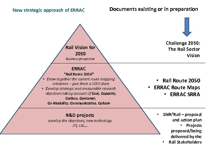 New strategic approach of ERRAC Documents existing or in preparation Rail Vision for 2050